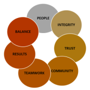 FMBFIRE Core Values